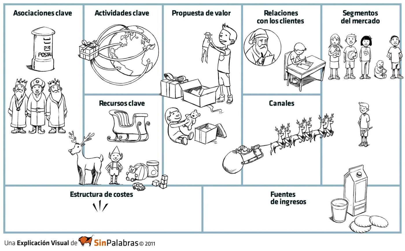 Ejemplo de Business Model Canvas Santa Claus